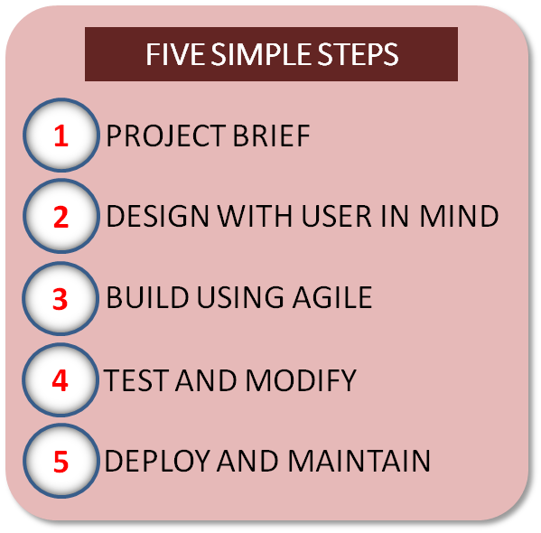 The five Key Stages of our Project Development